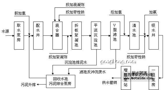 自来水厂工艺流程简介